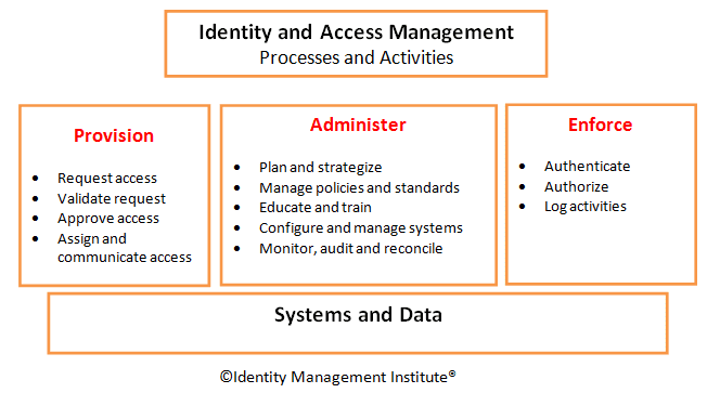 Identity and Access Management Process Flowchart