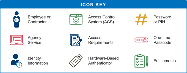 Granting access in identity management use cases