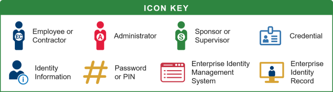 Managing credential lifecycle in access management
