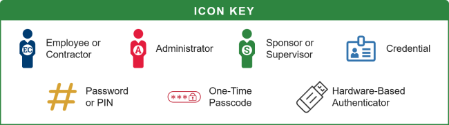 Creating a credential identity management use cases