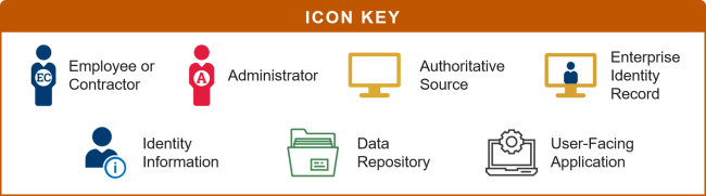 Identity creation for an employee or contractor in identity management use cases